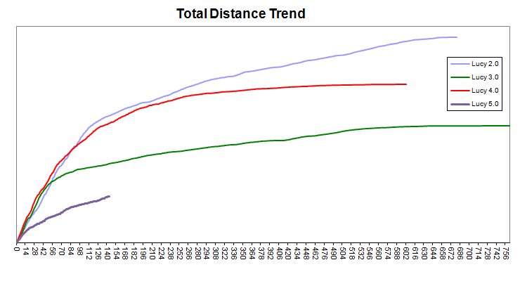 Comparing Lucy 2.0, 3.0, 4.0 & 5.0 treadmill trends.